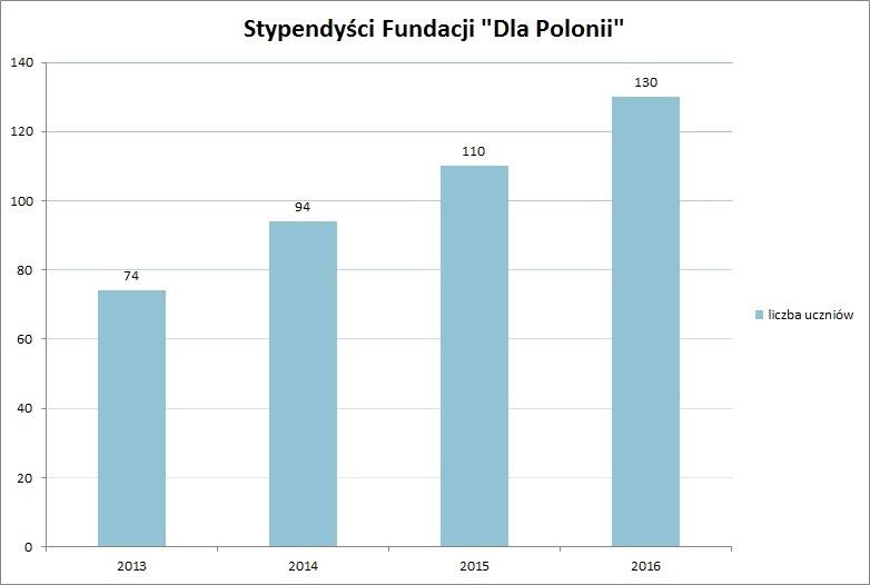 """Coraz więcej młodzieży ze wschodu otrzymuje pomoc Fundacji """"Dla Polonii""""."""